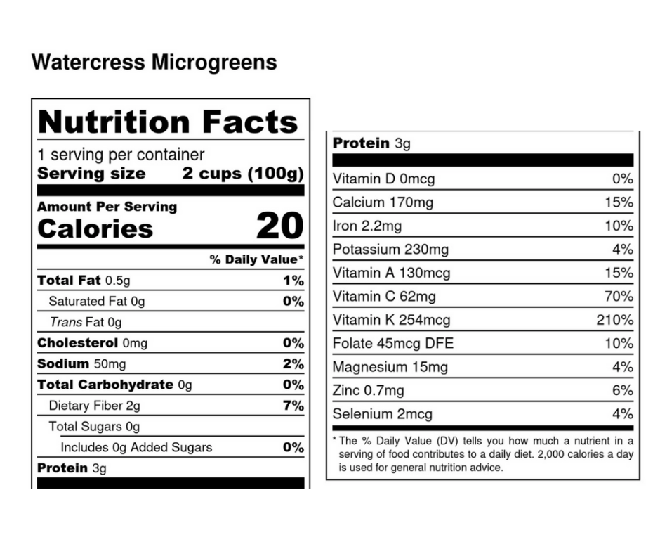 Watercress Microgreens Benefits